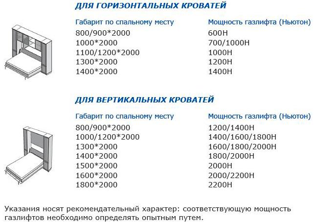подбор газовых амортизаторов для кровати